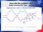 how did the pollsters do gallup tracking poll sept nov 4