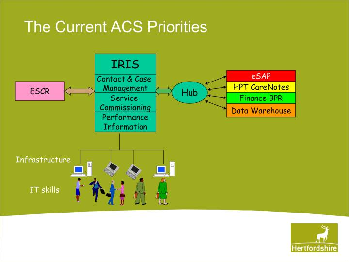 The Current ACS Priorities