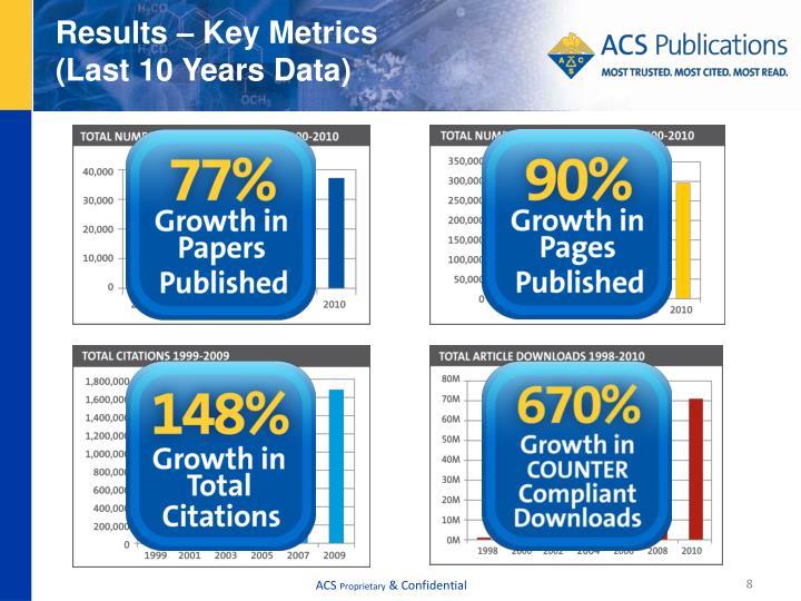 Results – Key Metrics