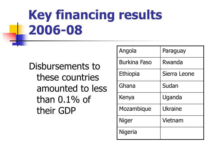 Key financing results