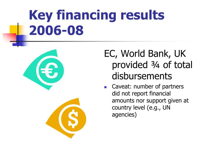 Key financing results
