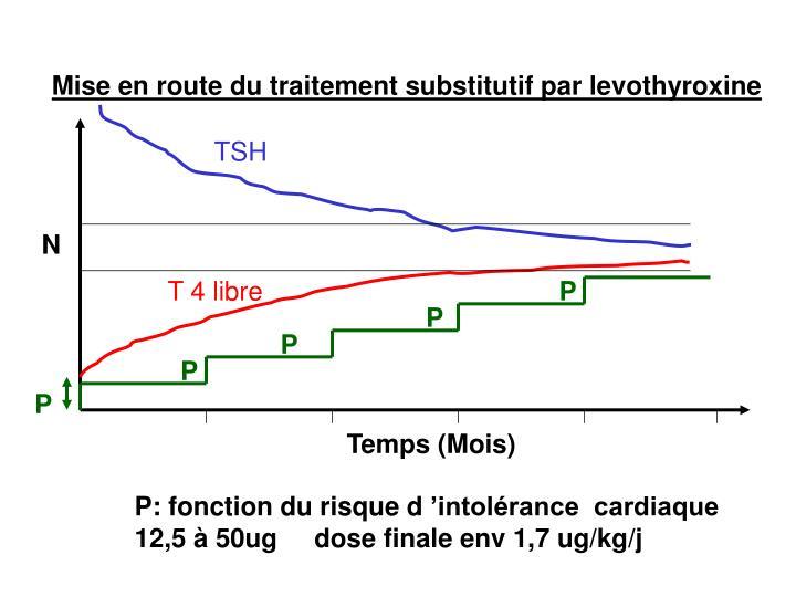 Mise en route du traitement substitutif par levothyroxine