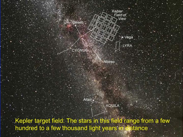 Kepler target field: The stars in this field range from a few