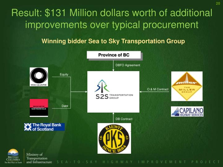 Result: $131 Million dollars worth of additional improvements over typical procurement