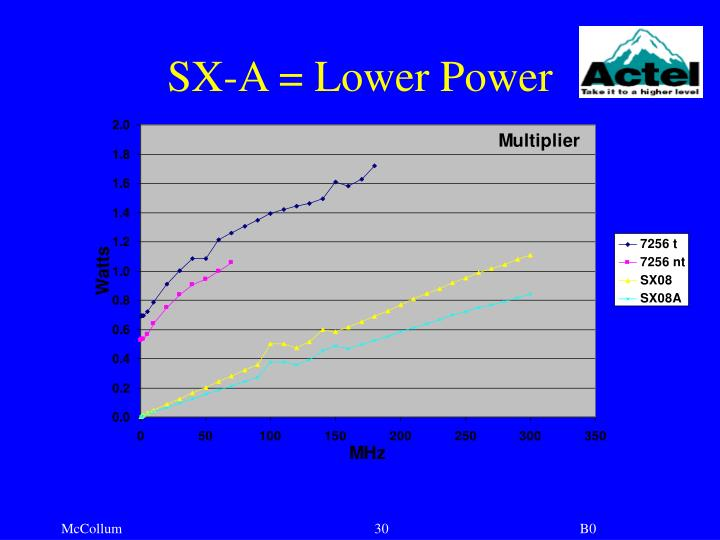 SX-A = Lower Power