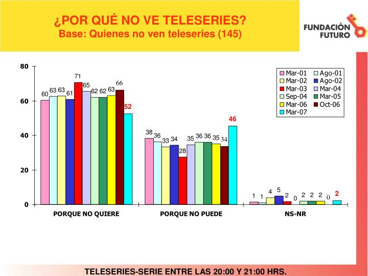 ¿POR QUÉ NO VE TELESERIES?