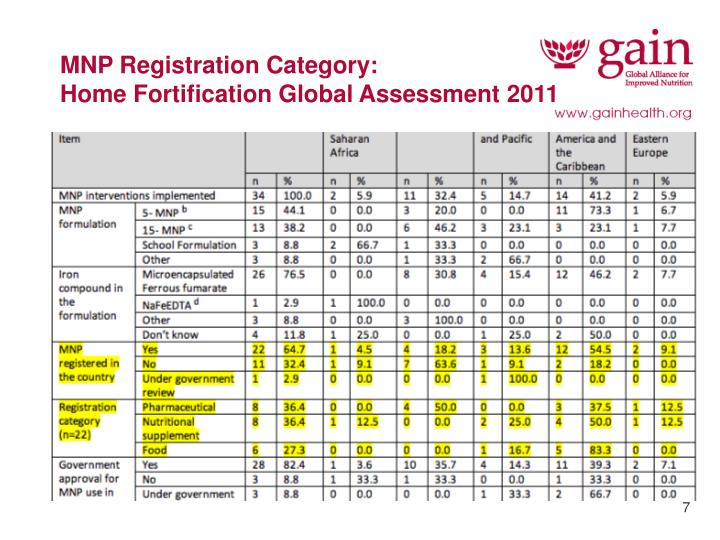 MNP Registration Category: