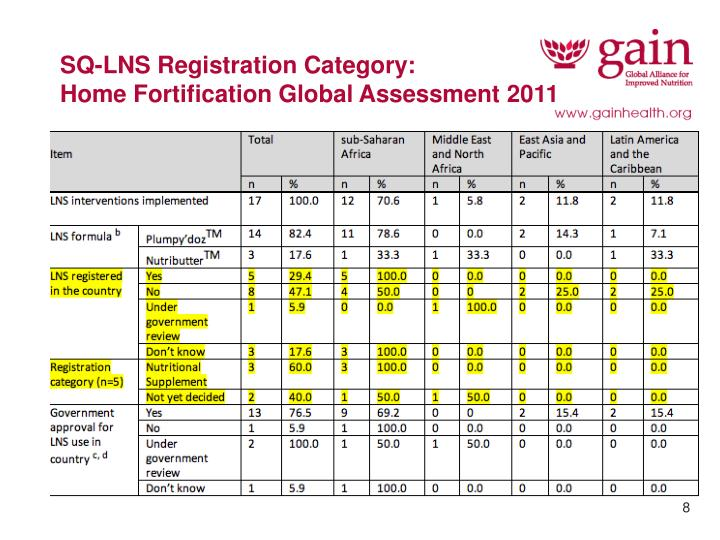 SQ-LNS Registration Category: