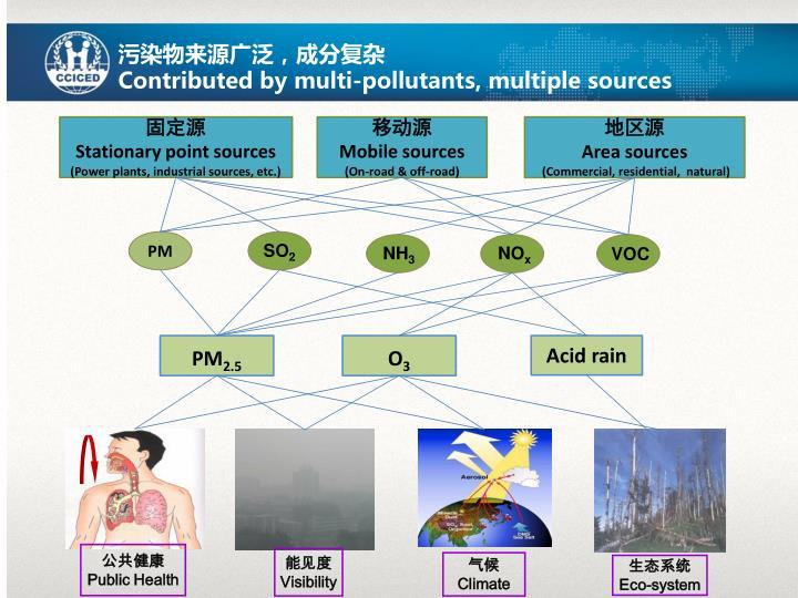 污染物来源广泛,成分复杂