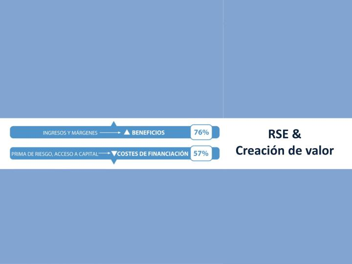 La RSE es percibida como palanca de creación de valor.