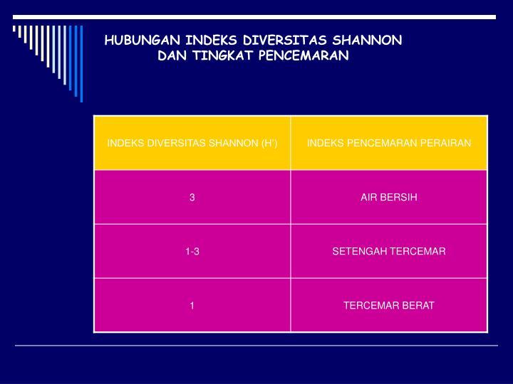 HUBUNGAN INDEKS DIVERSITAS SHANNON