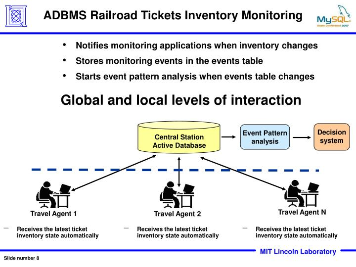 ADBMS Railroad Tickets Inventory Monitoring
