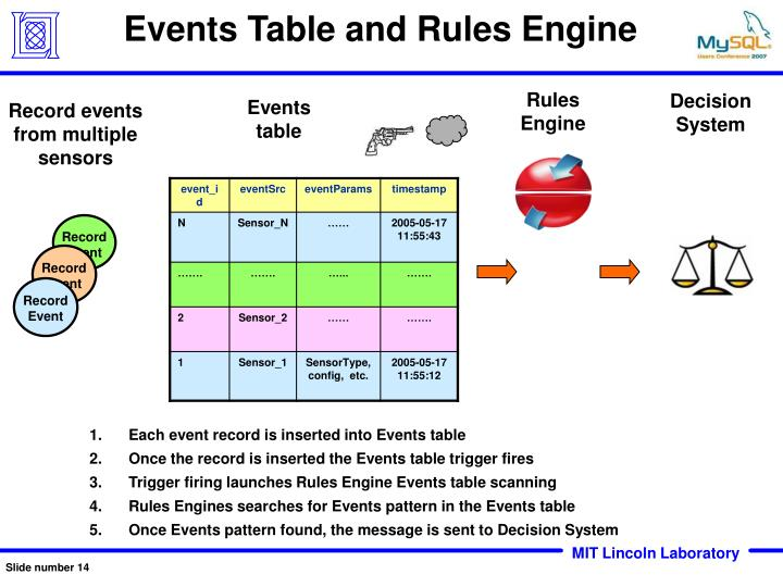 Events Table and Rules Engine