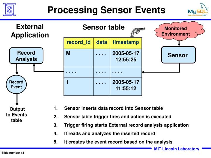 Processing Sensor Events