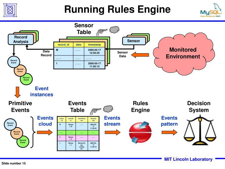 Running Rules Engine
