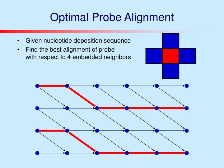 Optimal Probe Alignment
