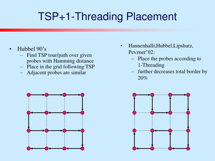 TSP+1-Threading Placement
