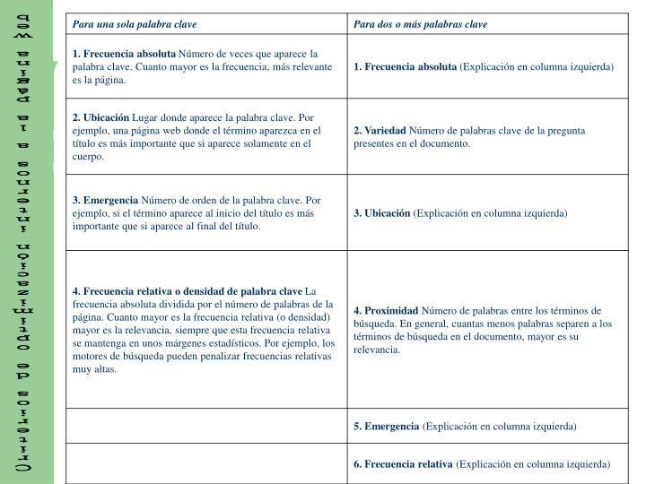 Criterios de optimización internos a la página web