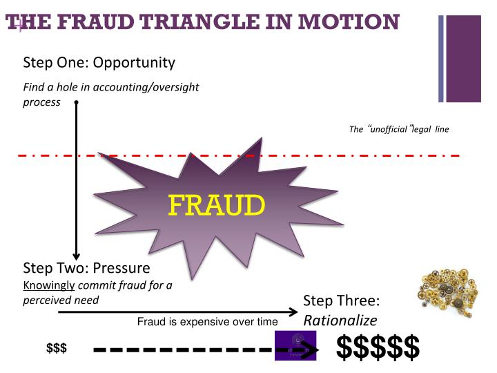 THE FRAUD TRIANGLE IN MOTION
