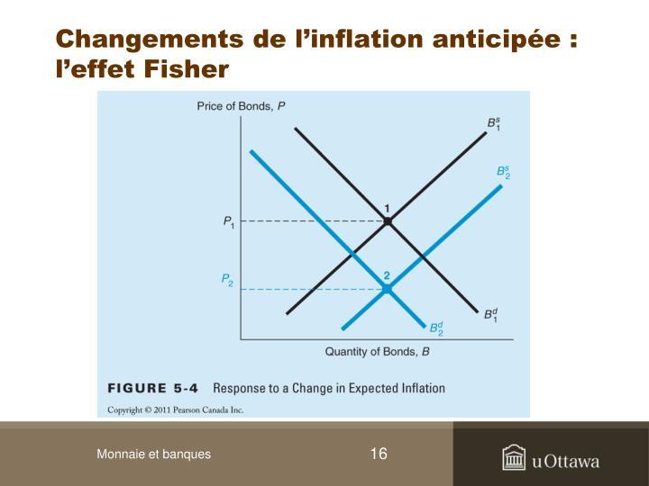Changements de l'inflation anticipée : l'effet Fisher