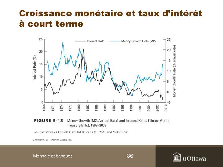 Croissance monétaire et taux d'intérêt à court terme
