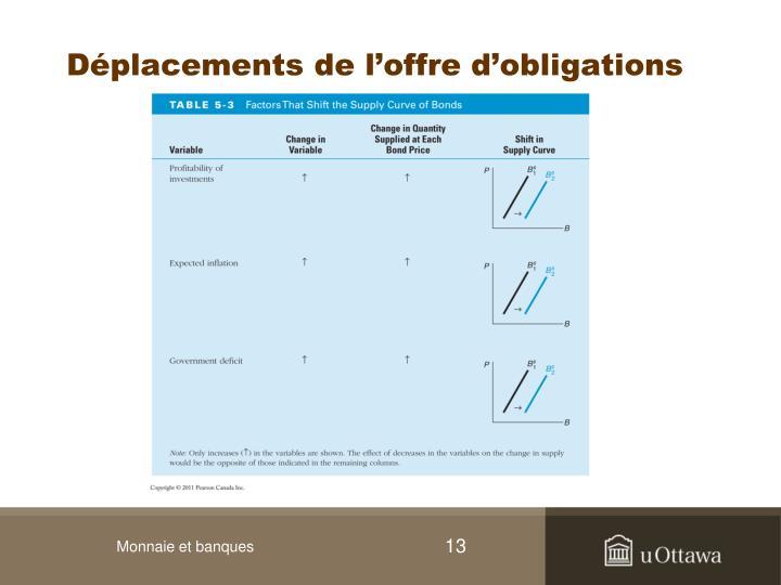 Déplacements de l'offre d'obligations