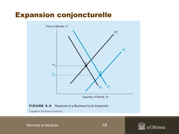 Expansion conjoncturelle