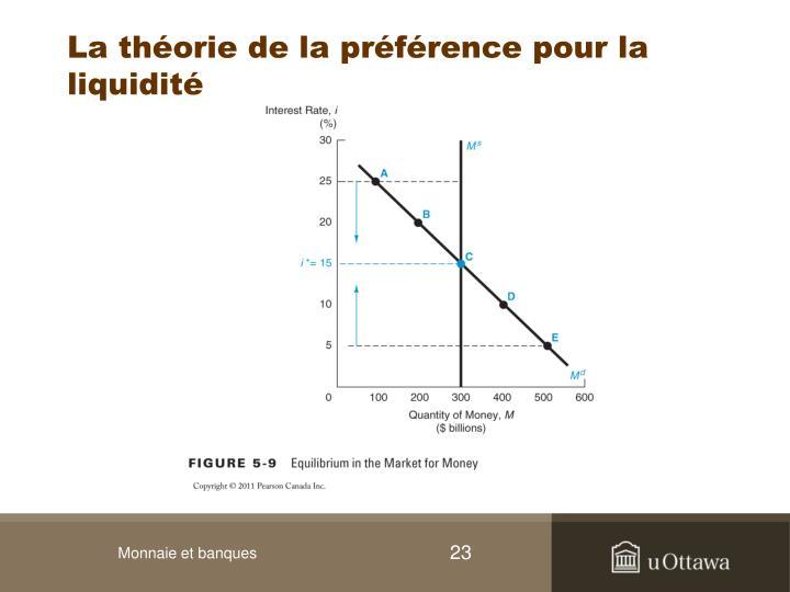 La théorie de la préférence pour la liquidité
