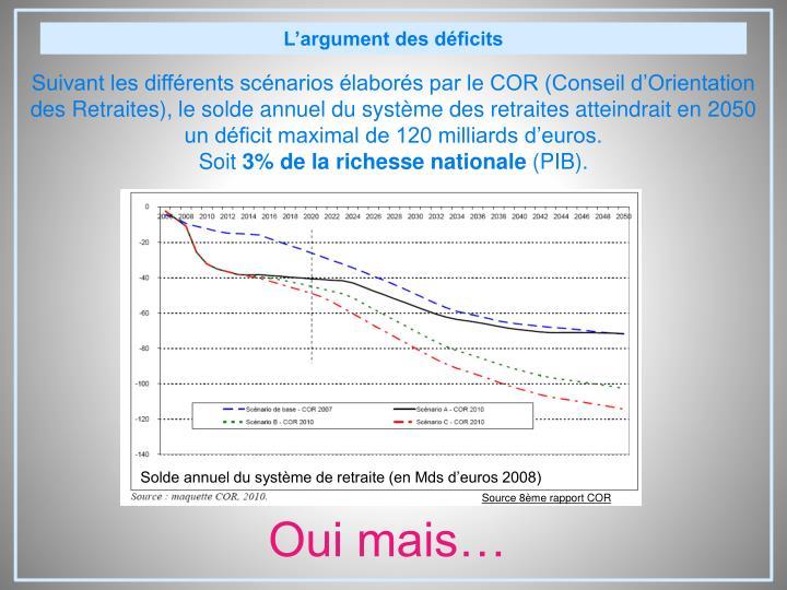 L'argument des déficits