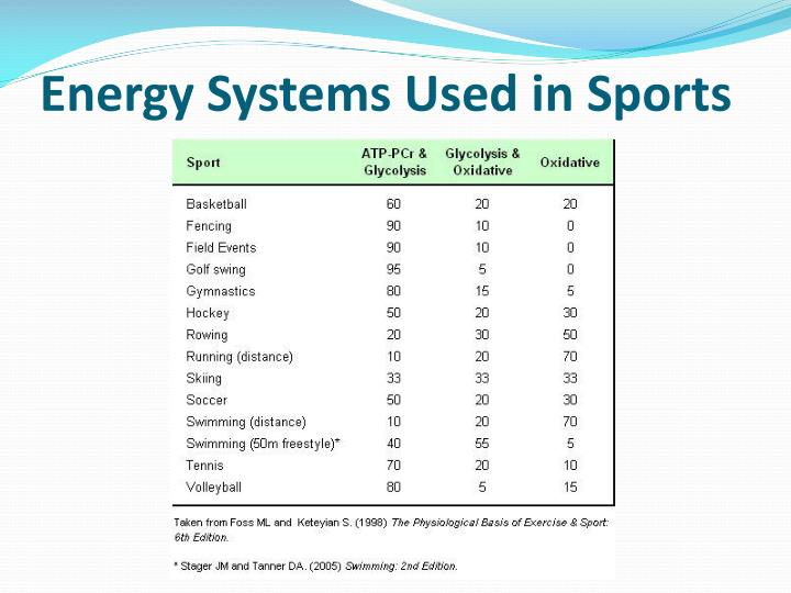 Energy Systems Used in Sports