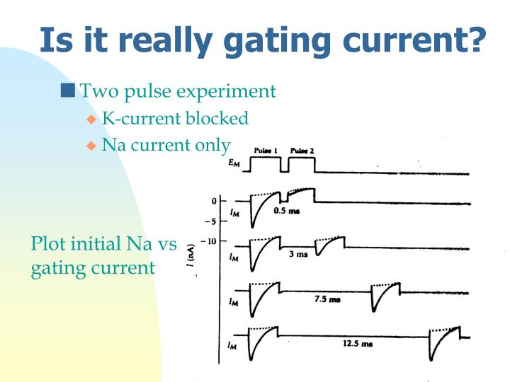 Is it really gating current?