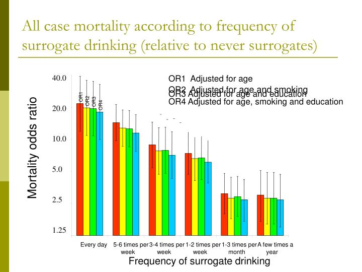 All case mortality according to frequency of surrogate drinking (relative to never surrogates)