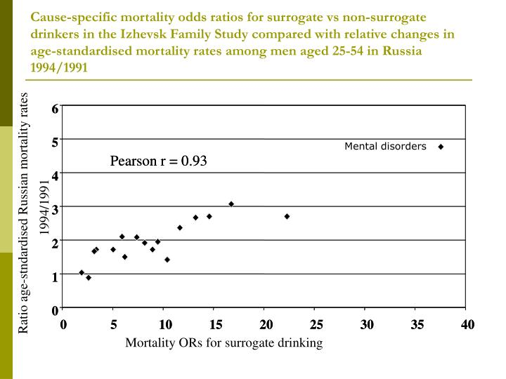 Cause-specific mortality odds ratios for surrogate vs non-surrogate drinkers in the Izhevsk Family Study compared with relative changes in age-standardised mortality rates among men aged 25-54 in Russia 1994/1991