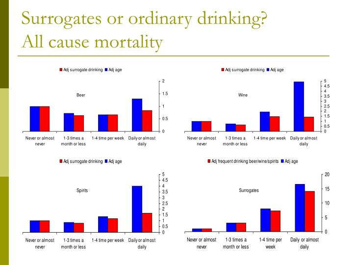 Surrogates or ordinary drinking?