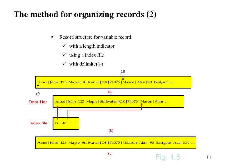 The method for organizing records (2)