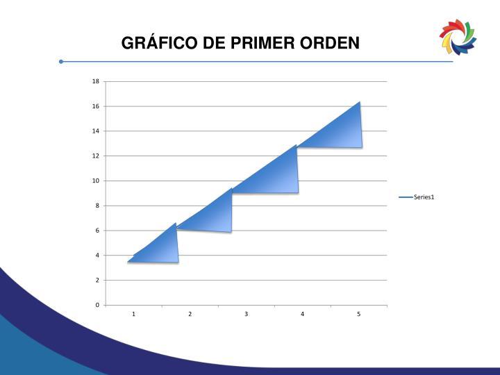GRÁFICO DE PRIMER ORDEN