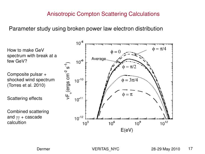 Parameter study using broken power law electron distribution