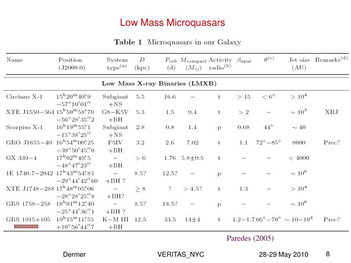 Low Mass Microquasars