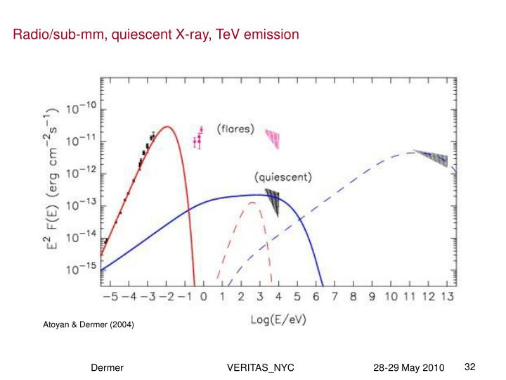 Radio/sub-mm, quiescent X-ray, TeV emission