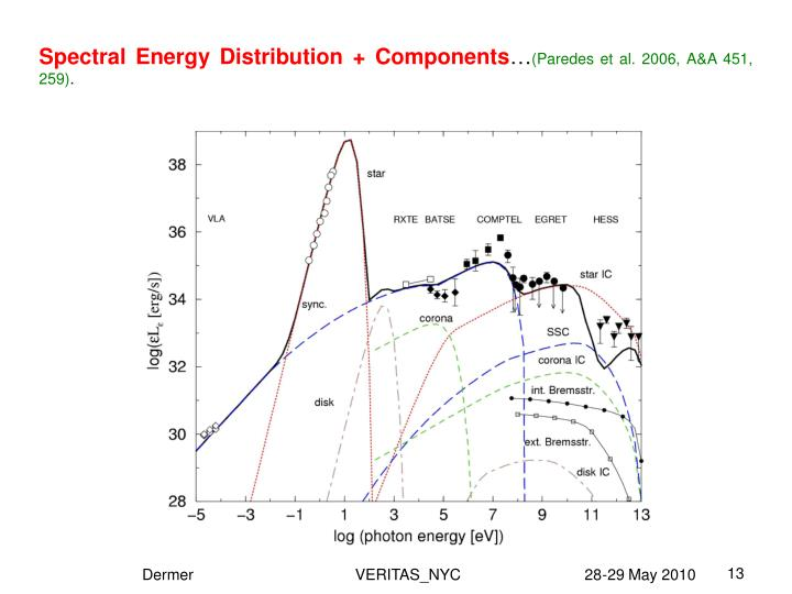 Spectral Energy Distribution + Components