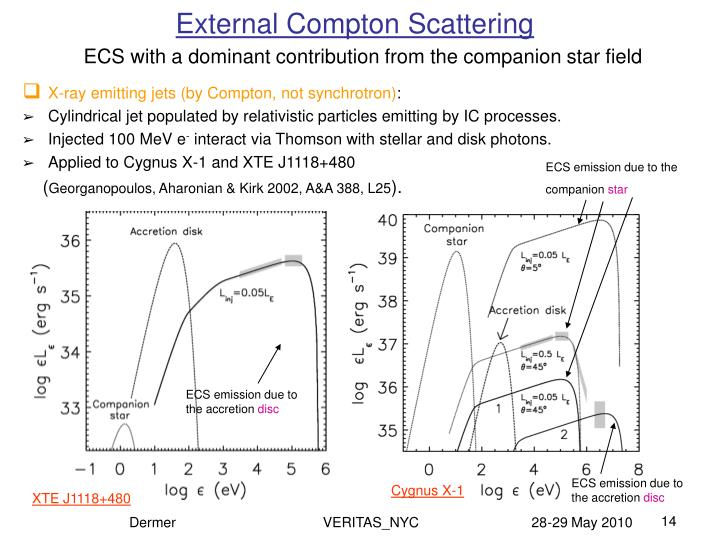 External Compton Scattering
