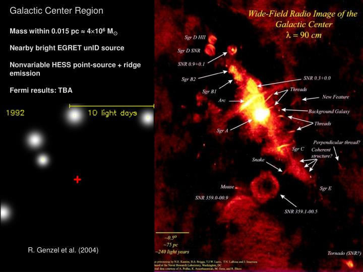 Galactic Center Region