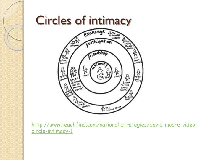 Circles of intimacy