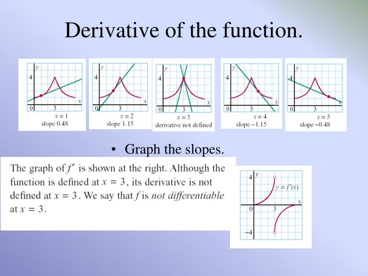 Derivative of the function.