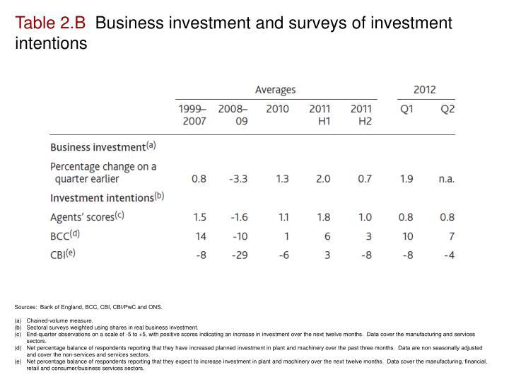 Table 2.B