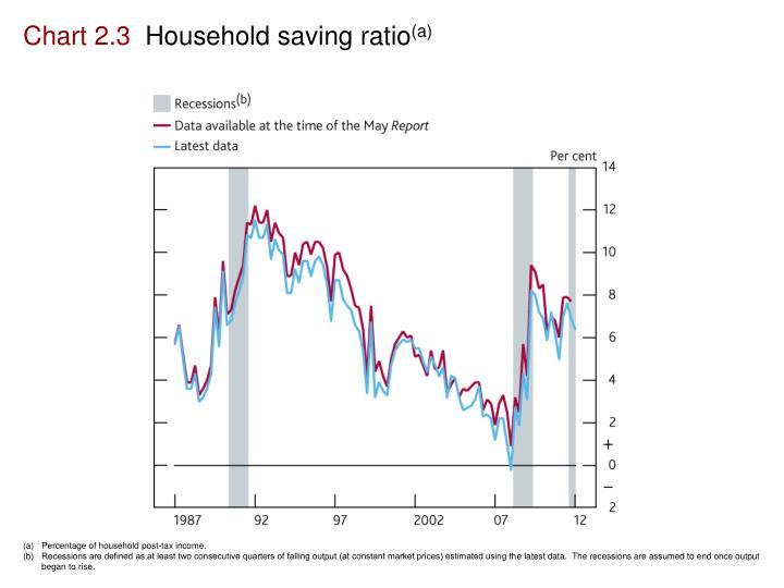 Chart 2.3