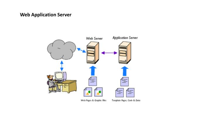 Web Application Server