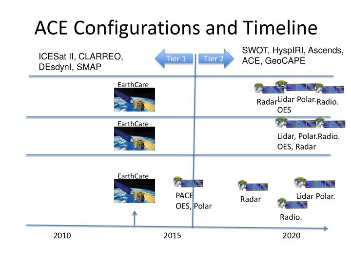 ACE Configurations and Timeline