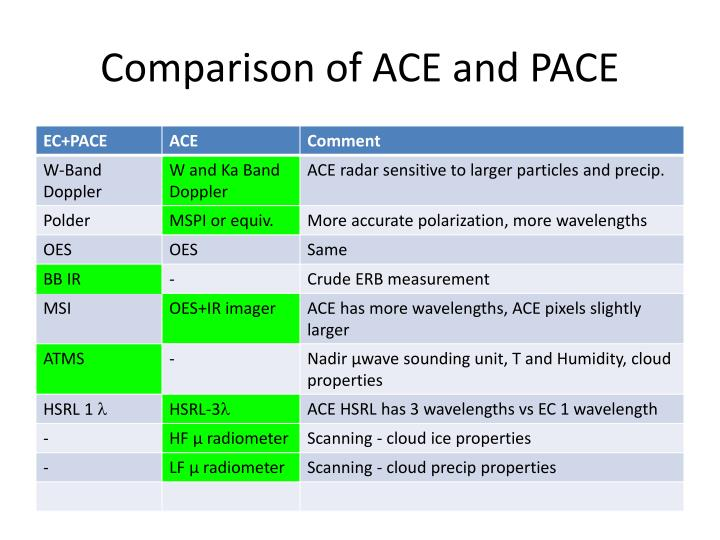 Comparison of ACE and PACE