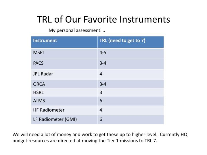 TRL of Our Favorite Instruments